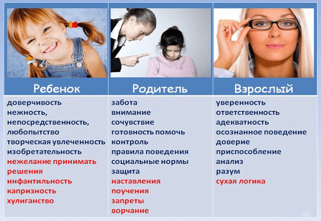 Ребенок, родитель или взрослый. Кто вы?